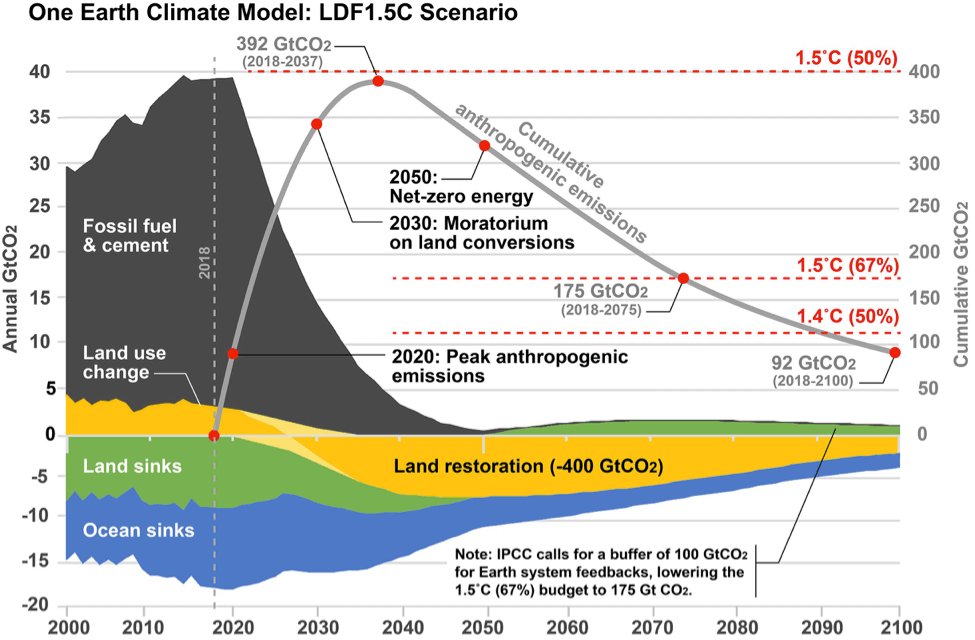 one earth climate model