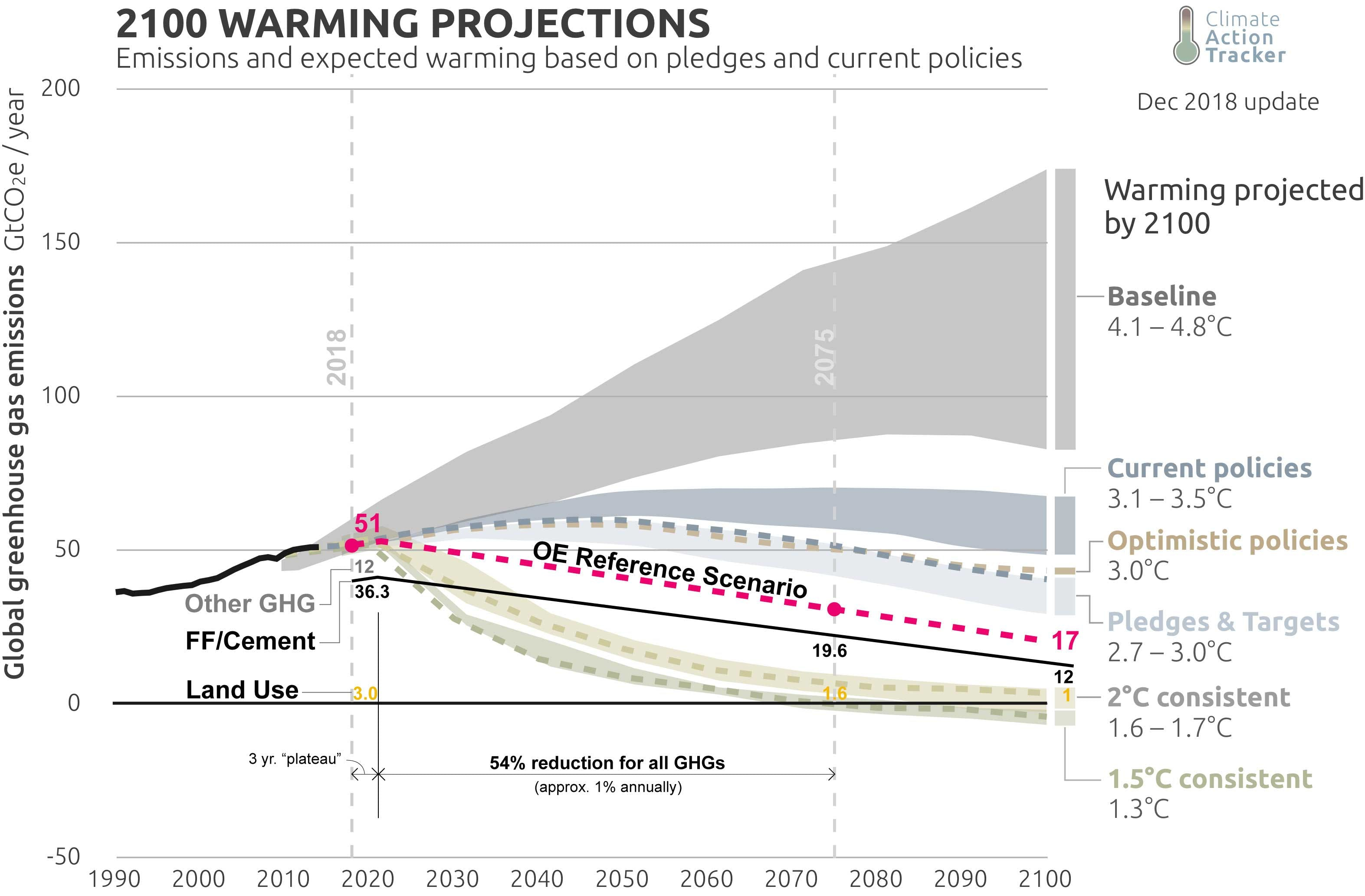 warming projected by 2100