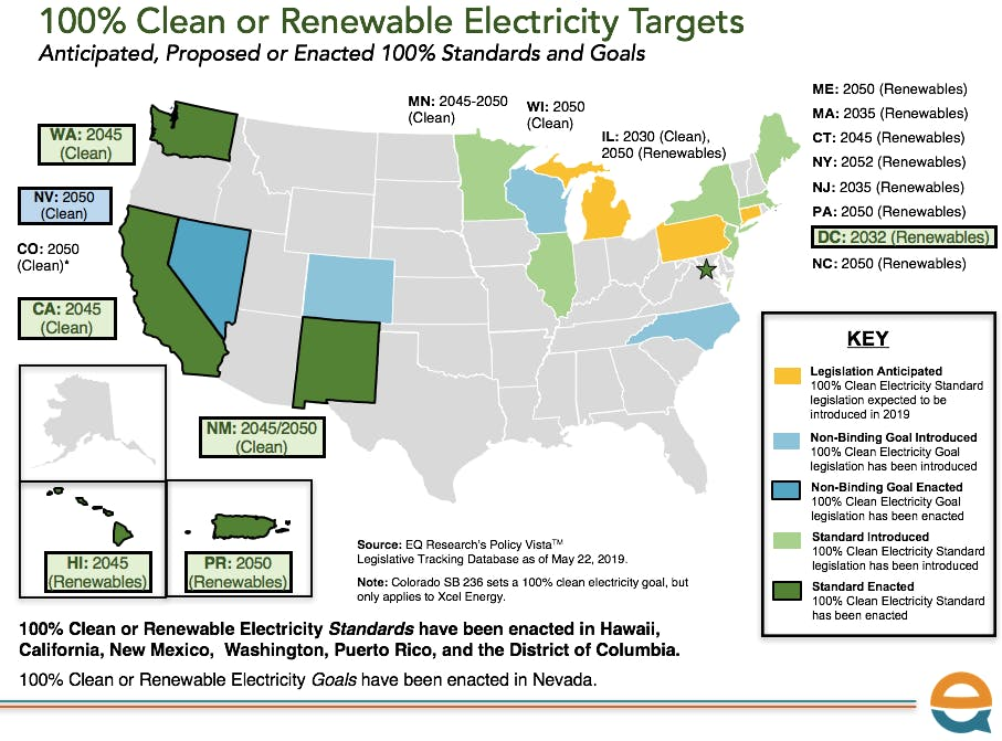 100% clean energy bills are snowballing in the states | One