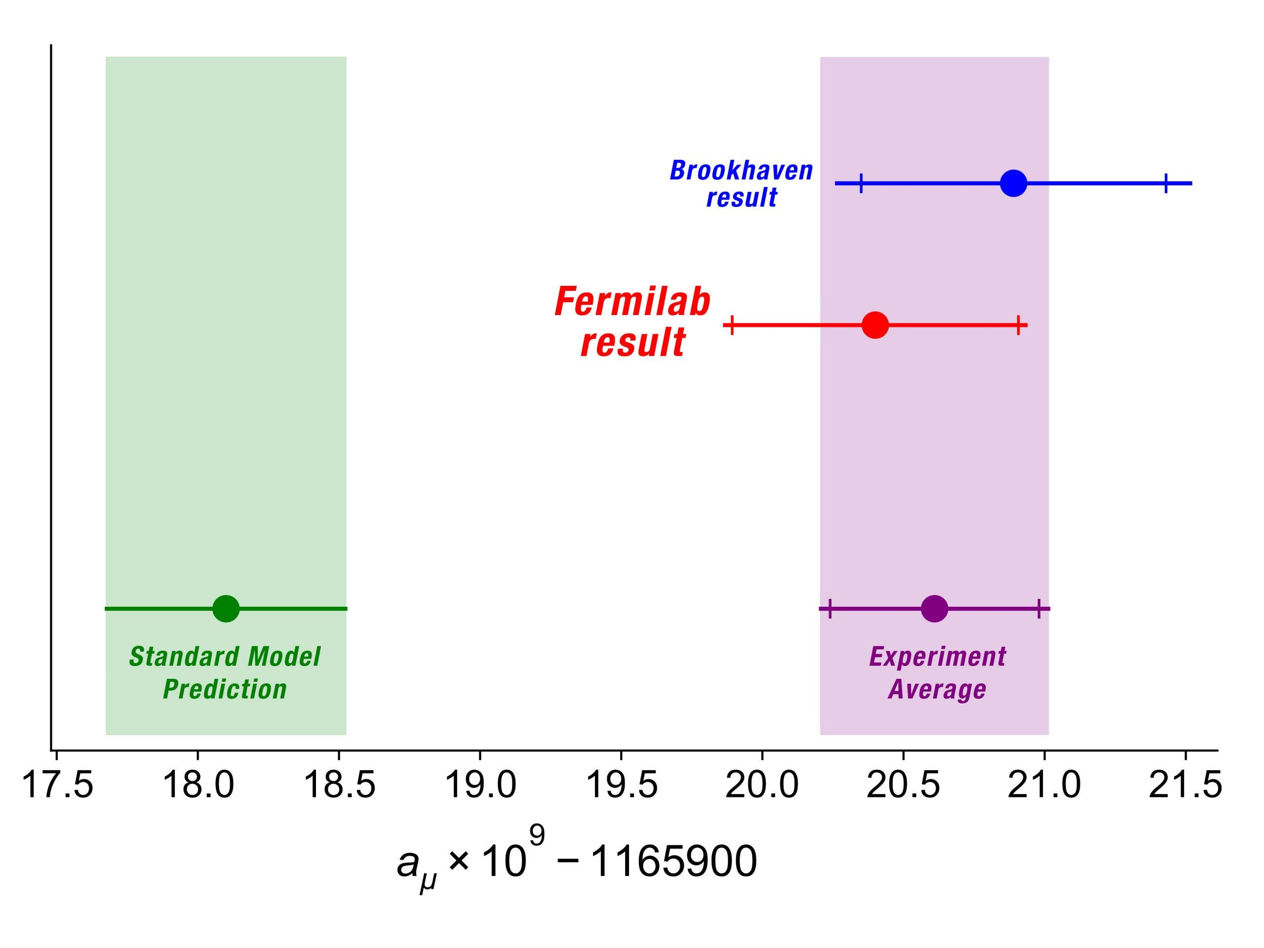A graph showing the Fermilab muon experiment lining up with a previous experiment from Brookhaven National Labs