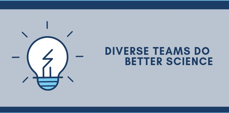 "A gray box with bold text that says: ""Diverse teams do better science."""