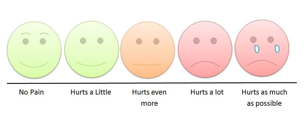 Grimace pain scale for children