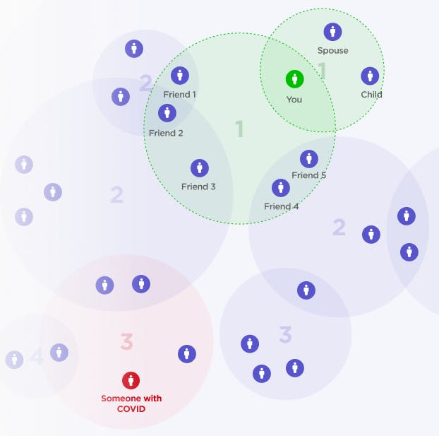 A chart showing social circles intersecting with each other. The user is in the 1st circle, while someone with a COVID-19 infection three circles away
