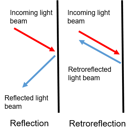 A diagram showing the difference between reflection (where light bounces against a surface in a mirrored direction) and retroreflection (where light bounces back at the source).