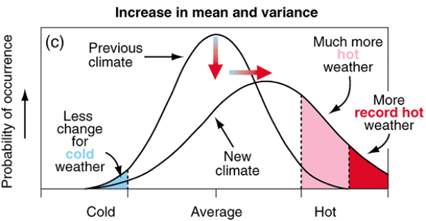 A graph showing both an increase in variance and mean, where a bull curve shifts to the right.