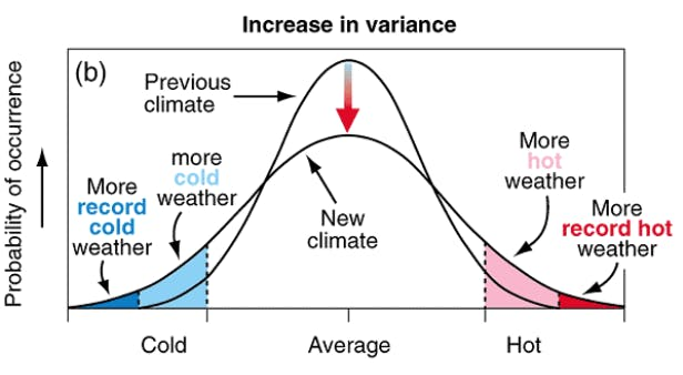 A graph showing an increase in variance of climate events. A bell curve gets flattened.