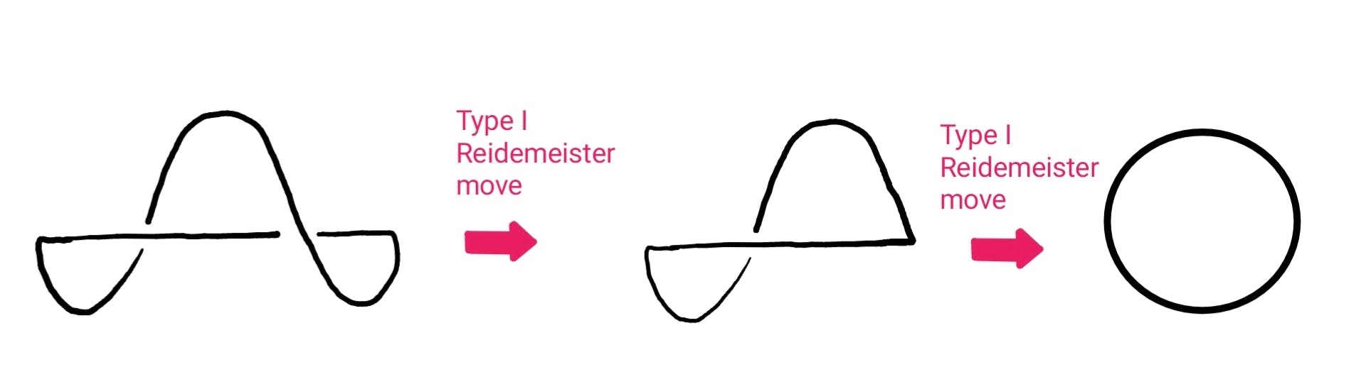 A diagram showing how what appears to be a knot with two crossings can be shown to be the unknot with no crossings, by applying Reidemeister moves