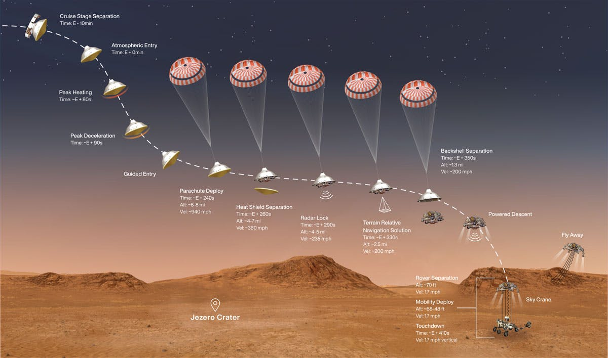 A diagram of Perseverance's descent to Mars