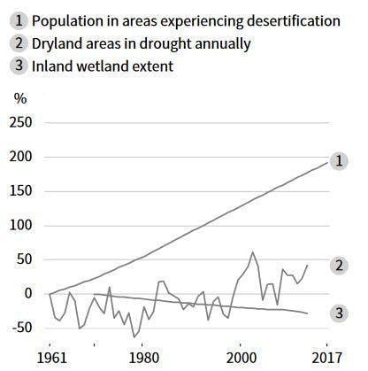 A graph showing the increase in population experiencing desertification, increase in dryland areas in drought, and the decrease in inland wetlands.