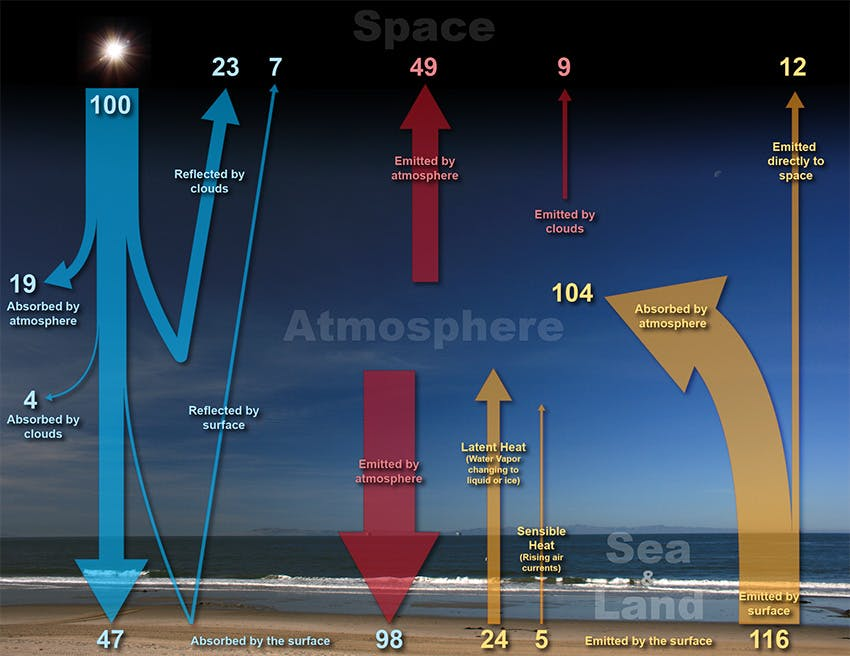A diagram showing how energy from the sun is balanced with outgoing energy from the Earth